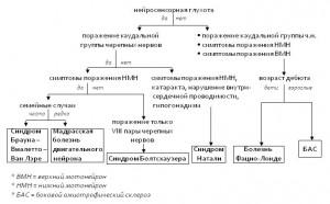 Брауна-Виалетто-Ван Лэре синдром_дифференциальный диагноз