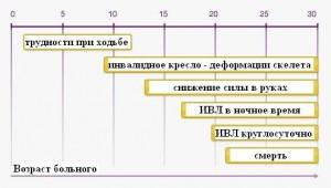 Дюшенна - Гризингера миодистрофия_естественное течение